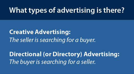 Two types of advertising: Creative and Directional (or Directory) advertising.
